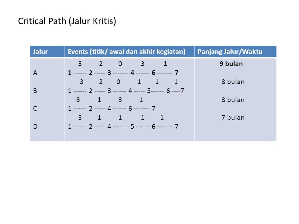 Critical Path (Jalur Kritis) JalurEvents (titik/ awal dan akhir kegiatan)Panjang Jalur/Waktu ABCDABCD 3 2 0 3 1 1 ------ 2 ----- 3 ------- 4 ------ 6 ------- 7 3 2 0 1 1 1 1 ------ 2 ----- 3 ------ 4 ----- 5------ 6 ----7 3 1 3 1 1 ------ 2 ----- 4 ------ 6 ------- 7 3 1 1 1 1 1 ------ 2 ----- 4 ------- 5 ------ 6 ------- 7 9 bulan 8 bulan 7 bulan