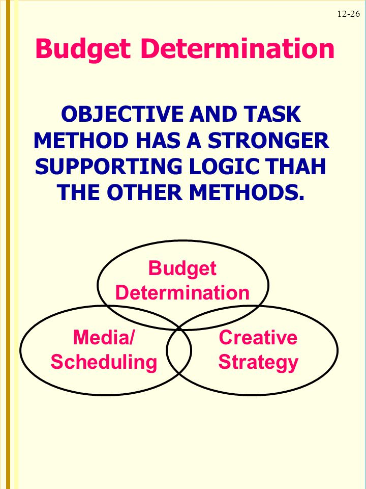 12-26 Budget Determination OBJECTIVE AND TASK METHOD HAS A STRONGER SUPPORTING LOGIC THAH THE OTHER METHODS.
