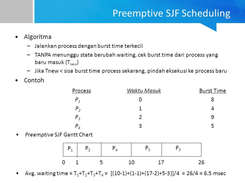 Preemptive SJF Scheduling Algoritma –Jalankan process dengan burst time terkecil –TANPA menunggu state berubah waiting, cek burst time dari process ya