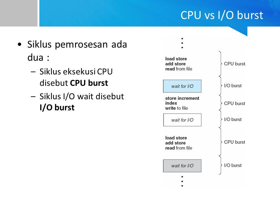 CPU vs I/O burst Siklus pemrosesan ada dua : –Siklus eksekusi CPU disebut CPU burst –Siklus I/O wait disebut I/O burst