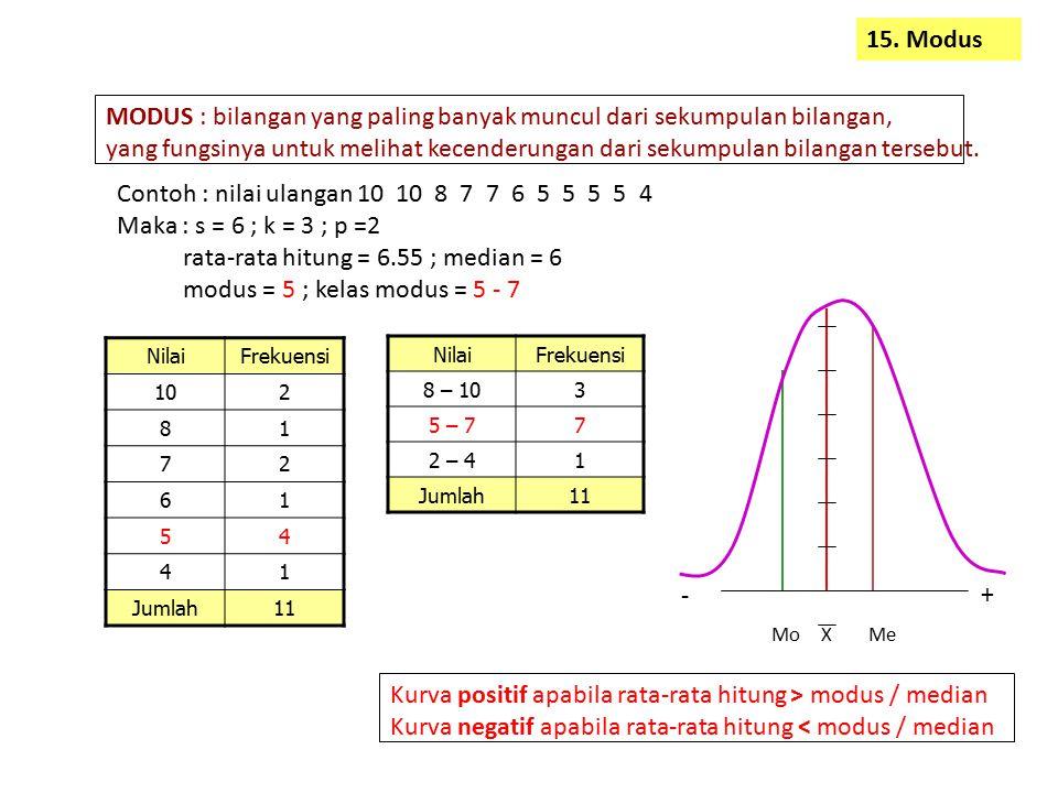 15. Modus MODUS : bilangan yang paling banyak muncul dari sekumpulan bilangan, yang fungsinya untuk melihat kecenderungan dari sekumpulan bilangan ter