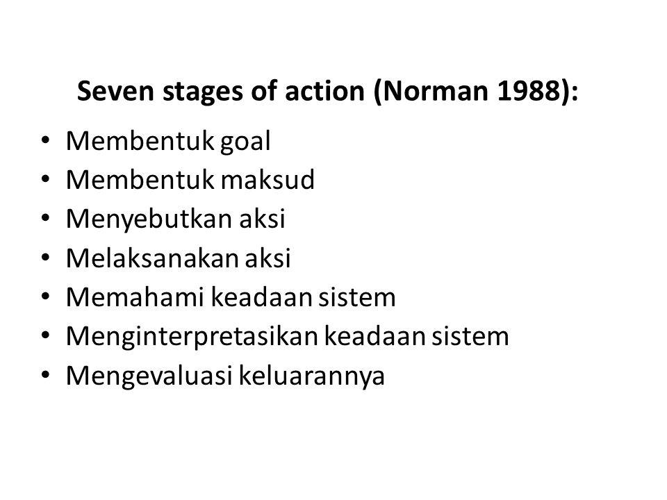 Seven stages of action (Norman 1988): Membentuk goal Membentuk maksud Menyebutkan aksi Melaksanakan aksi Memahami keadaan sistem Menginterpretasikan k