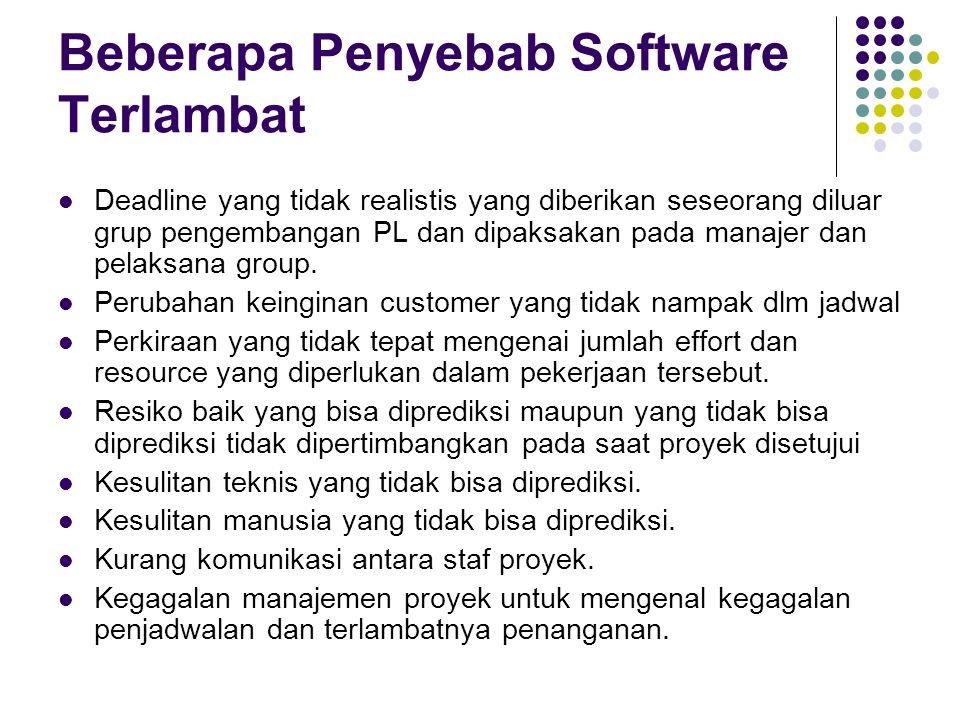Beberapa Penyebab Software Terlambat Deadline yang tidak realistis yang diberikan seseorang diluar grup pengembangan PL dan dipaksakan pada manajer da