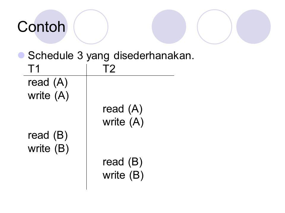 Contoh Schedule 3 yang disederhanakan. T1T2 read (A) write (A) read (A) write (A) read (B) write (B) read (B) write (B)