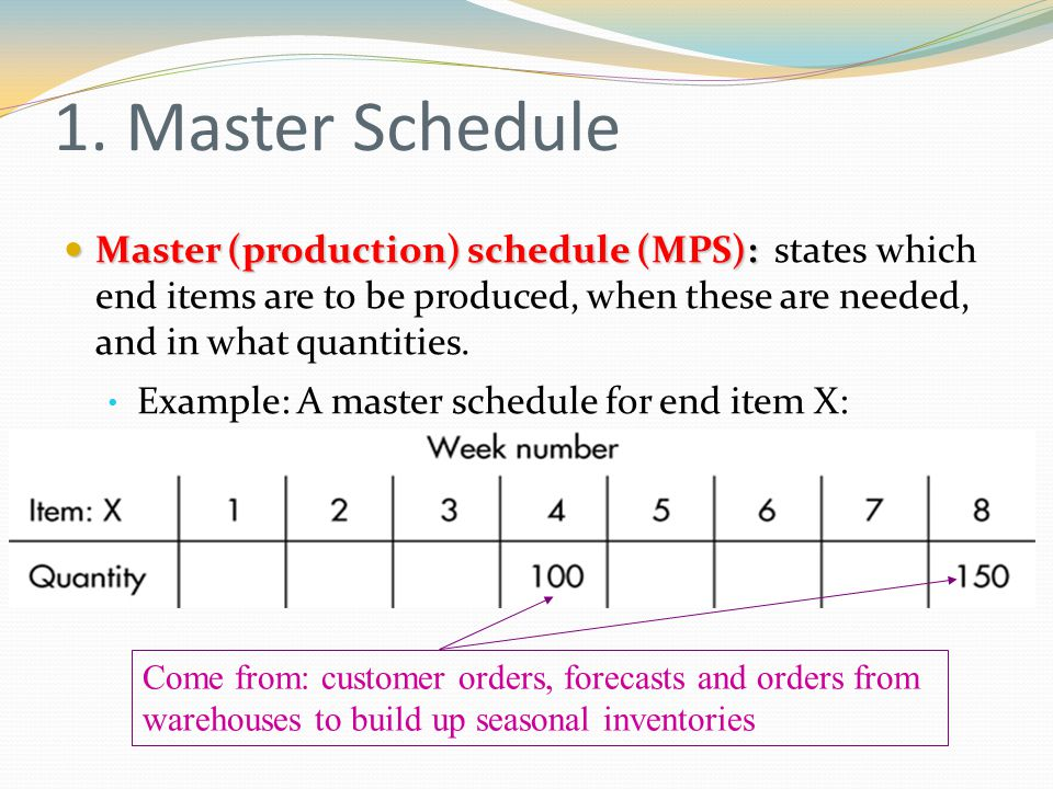 1. Master Schedule Master (production) schedule (MPS): Master (production) schedule (MPS): states which end items are to be produced, when these are n