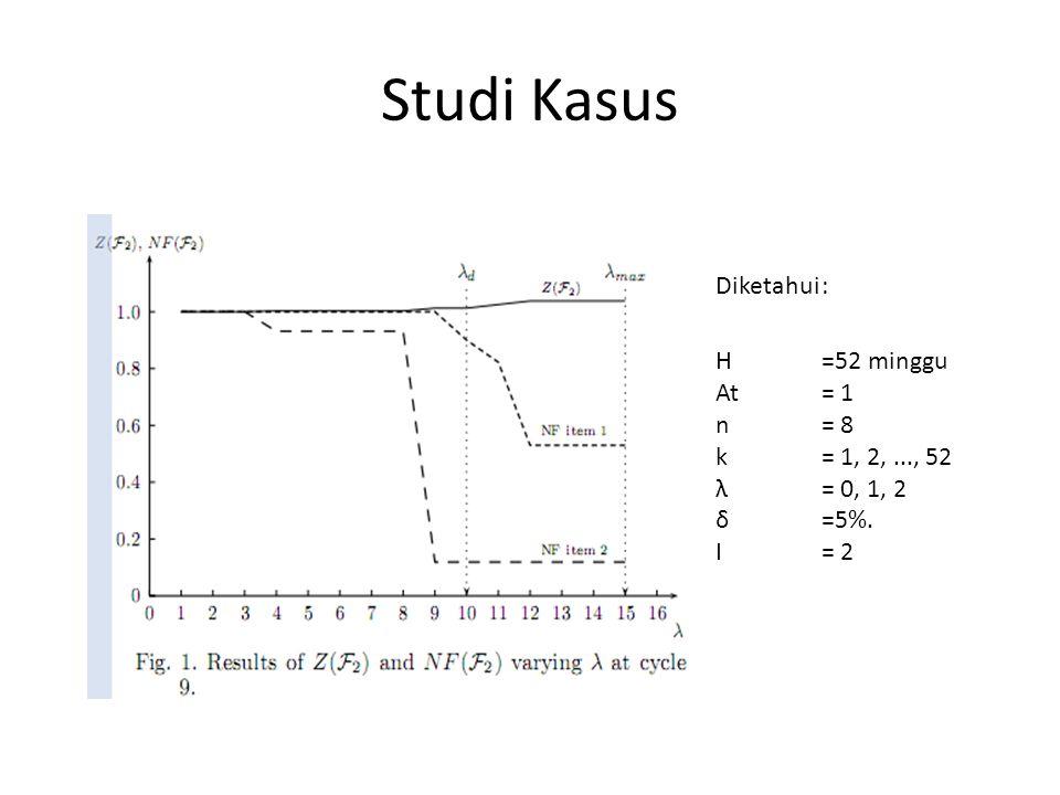 Studi Kasus H =52 minggu At = 1 n = 8 k = 1, 2,..., 52 λ = 0, 1, 2 δ =5%. I= 2 Diketahui: