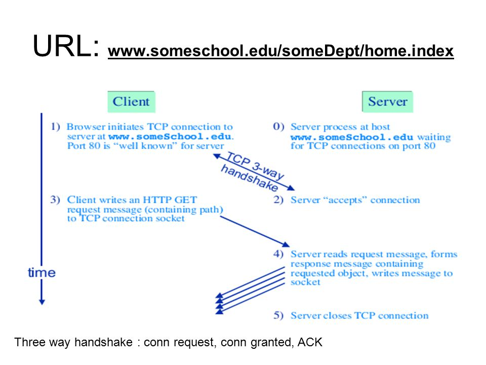 URL: www.someschool.edu/someDept/home.index Three way handshake : conn request, conn granted, ACK