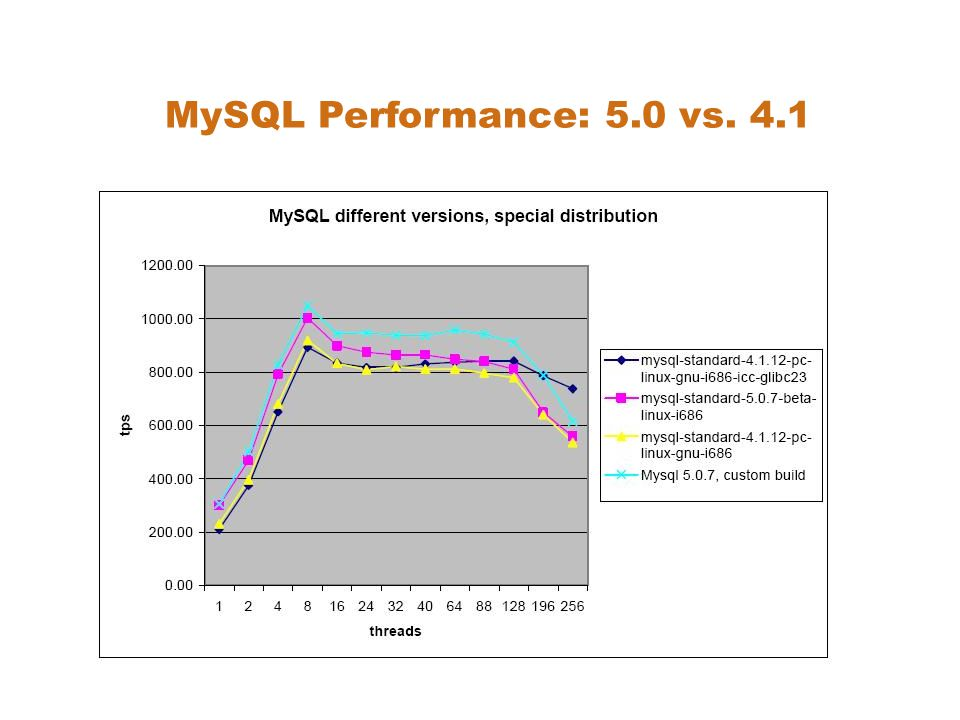 MySQL Performance: 5.0 vs. 4.1