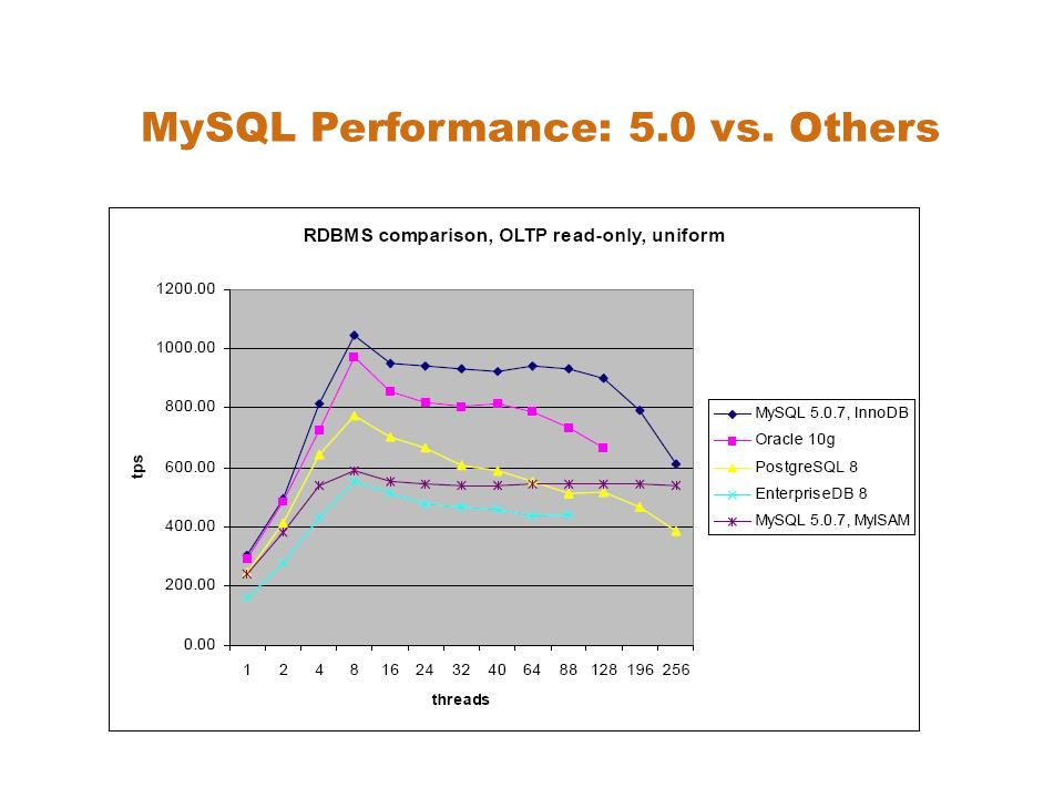 MySQL Performance: 5.0 vs. Others