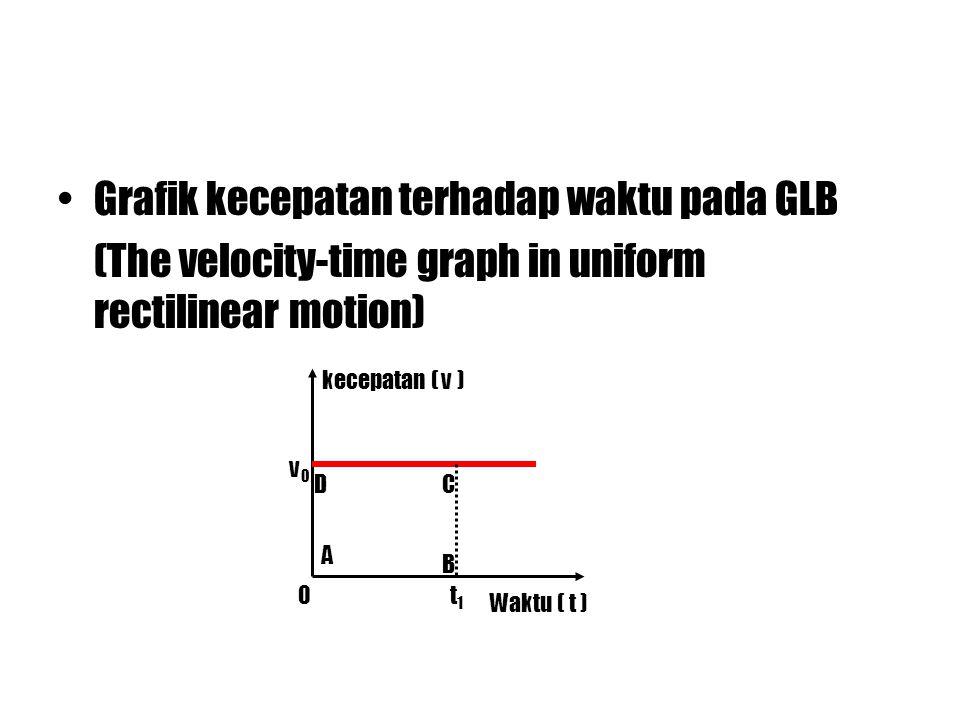 Grafik kecepatan terhadap waktu pada GLB (The velocity-time graph in uniform rectilinear motion) kecepatan ( v ) Waktu ( t ) v0v0 A B CD 0t1t1