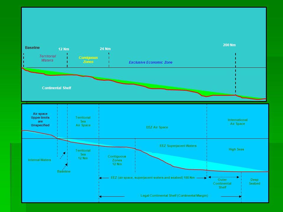 Continued Ketiga macam continental slope tersebut secara bersama sama membentuk suatu apa yg disebut continental margin, yang berjumlah 1/5 dari sea floor.