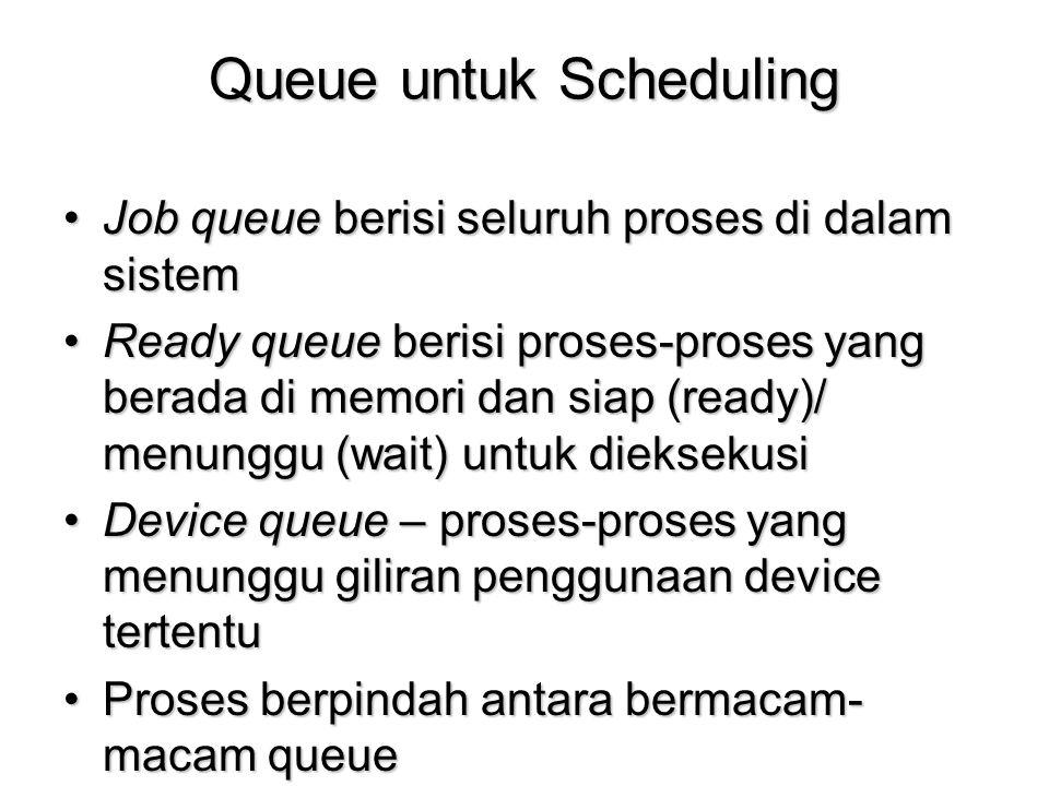Queue untuk Scheduling Job queue berisi seluruh proses di dalam sistemJob queue berisi seluruh proses di dalam sistem Ready queue berisi proses-proses