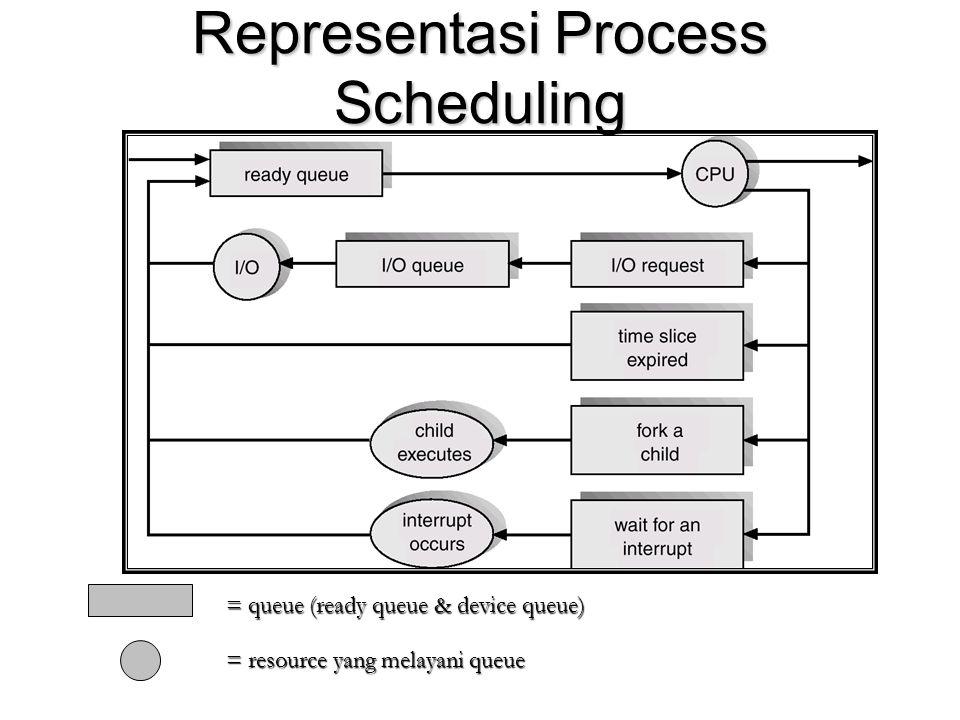 Representasi Process Scheduling = resource yang melayani queue = queue (ready queue & device queue)