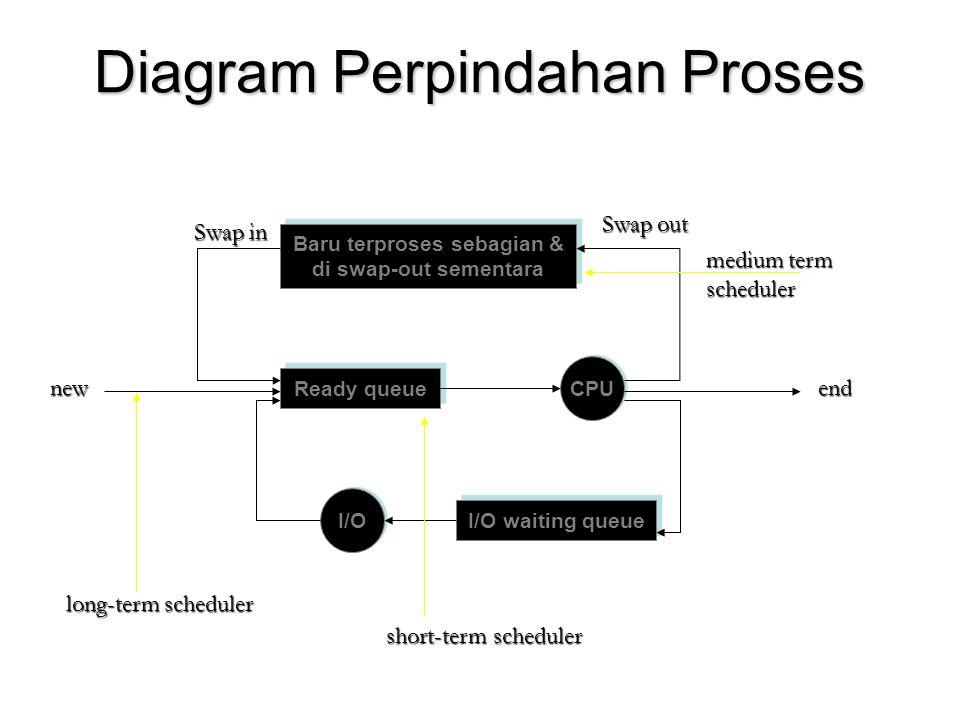 Diagram Perpindahan Proses Baru terproses sebagian & di swap-out sementara Baru terproses sebagian & di swap-out sementara Ready queue I/O waiting que