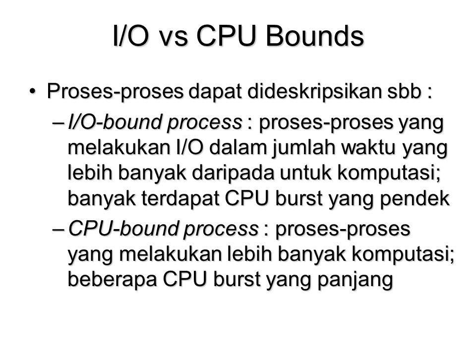 I/O vs CPU Bounds Proses-proses dapat dideskripsikan sbb :Proses-proses dapat dideskripsikan sbb : –I/O-bound process : proses-proses yang melakukan I