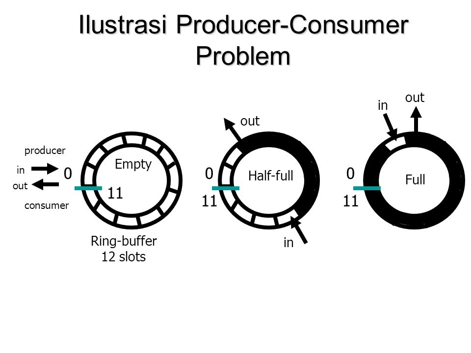 Ilustrasi Producer-Consumer Problem 0 11 0 producer consumer 0 11 Ring-buffer 12 slots out in out in out Full Half-full Empty