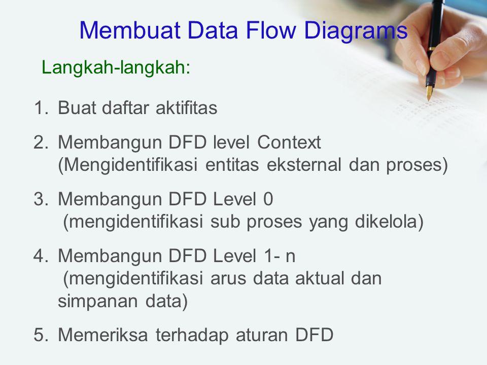 Membuat Data Flow Diagrams Langkah-langkah: 1.Buat daftar aktifitas 2.Membangun DFD level Context (Mengidentifikasi entitas eksternal dan proses) 3.Me