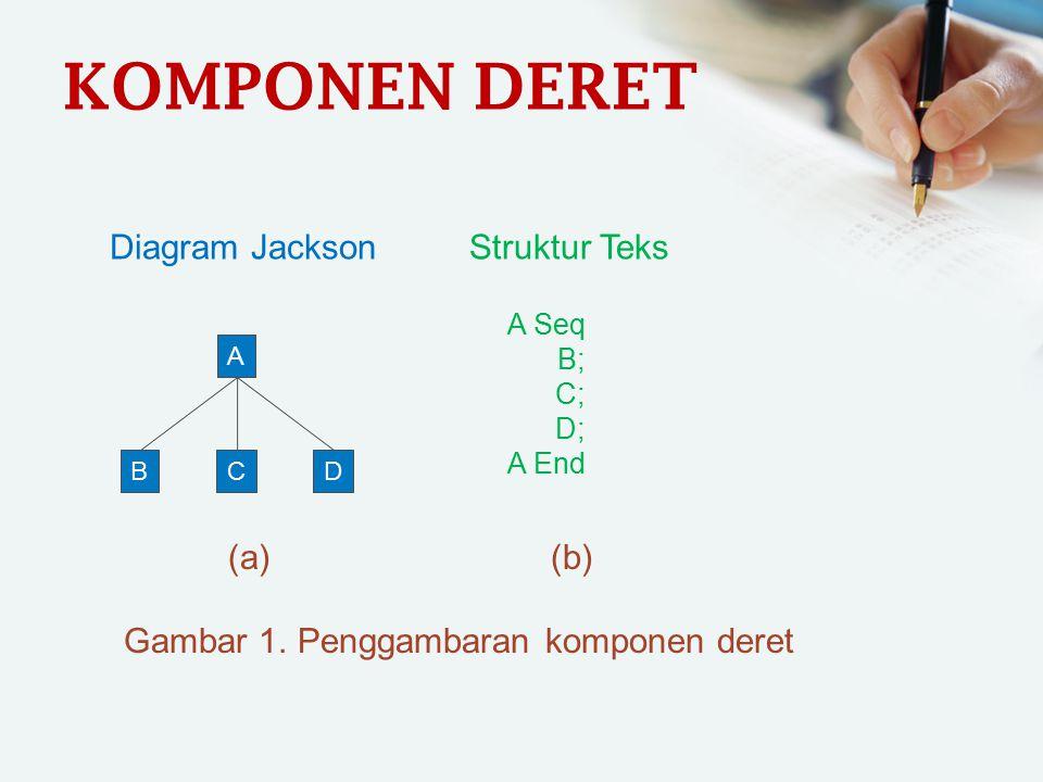 KOMPONEN DERET Diagram Jackson A BCD Struktur Teks A Seq B; C; D; A End (a) (b) Gambar 1. Penggambaran komponen deret