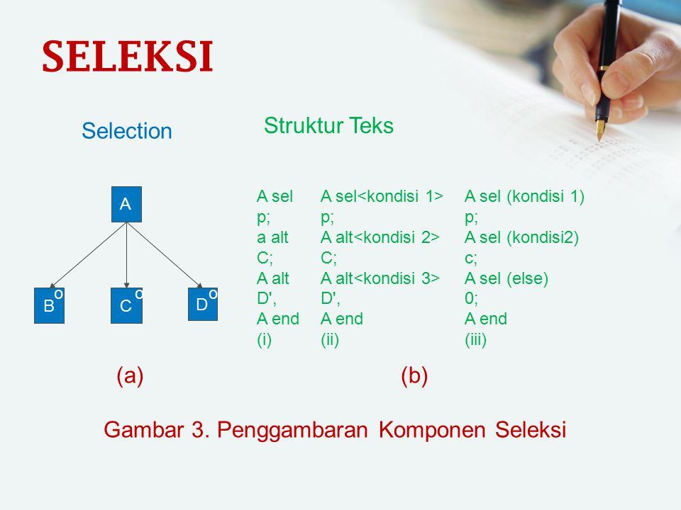 SELEKSI BC D A ooo Selection A sel p; a alt C; A alt D', A end (i) Struktur Teks A sel p; A alt C; A alt D', A end (ii) A sel (kondisi 1) p; A sel (ko