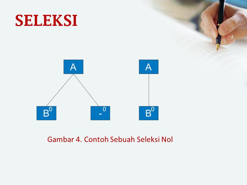 SELEKSI A B 0 A B 0 - 0 Gambar 4. Contoh Sebuah Seleksi Nol