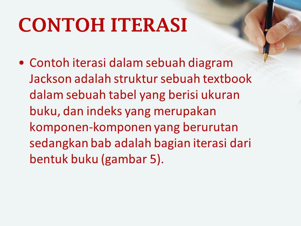 CONTOH ITERASI Contoh iterasi dalam sebuah diagram Jackson adalah struktur sebuah textbook dalam sebuah tabel yang berisi ukuran buku, dan indeks yang
