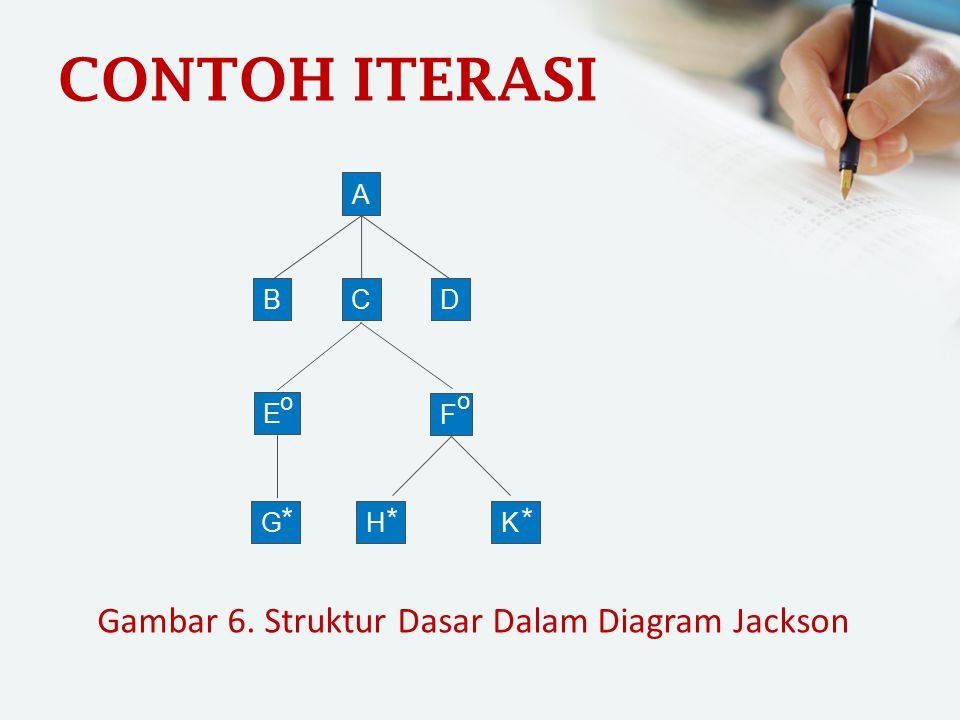 CONTOH ITERASI A BCD G E F * o o H * K * Gambar 6. Struktur Dasar Dalam Diagram Jackson