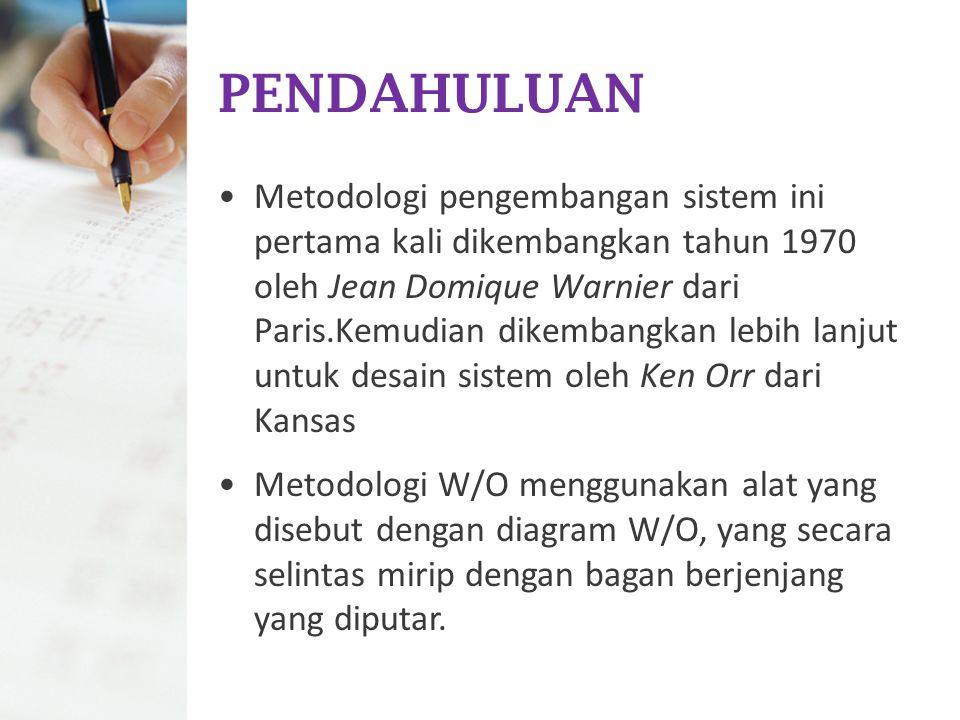 PENDAHULUAN Metodologi pengembangan sistem ini pertama kali dikembangkan tahun 1970 oleh Jean Domique Warnier dari Paris.Kemudian dikembangkan lebih l