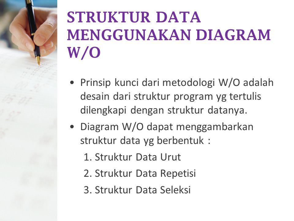 STRUKTUR DATA MENGGUNAKAN DIAGRAM W/O Prinsip kunci dari metodologi W/O adalah desain dari struktur program yg tertulis dilengkapi dengan struktur dat