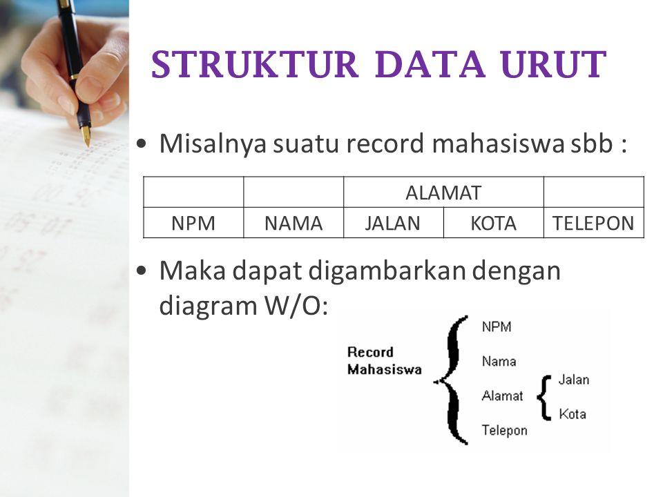 STRUKTUR DATA URUT Misalnya suatu record mahasiswa sbb : Maka dapat digambarkan dengan diagram W/O: ALAMAT NPMNAMAJALANKOTATELEPON