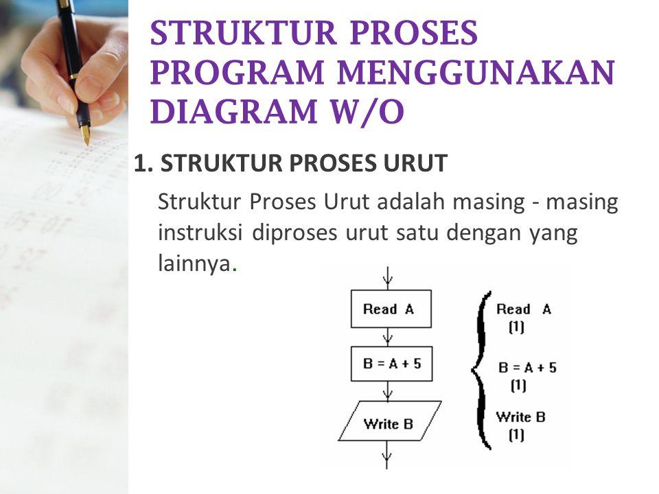 STRUKTUR PROSES PROGRAM MENGGUNAKAN DIAGRAM W/O 1. STRUKTUR PROSES URUT Struktur Proses Urut adalah masing - masing instruksi diproses urut satu denga