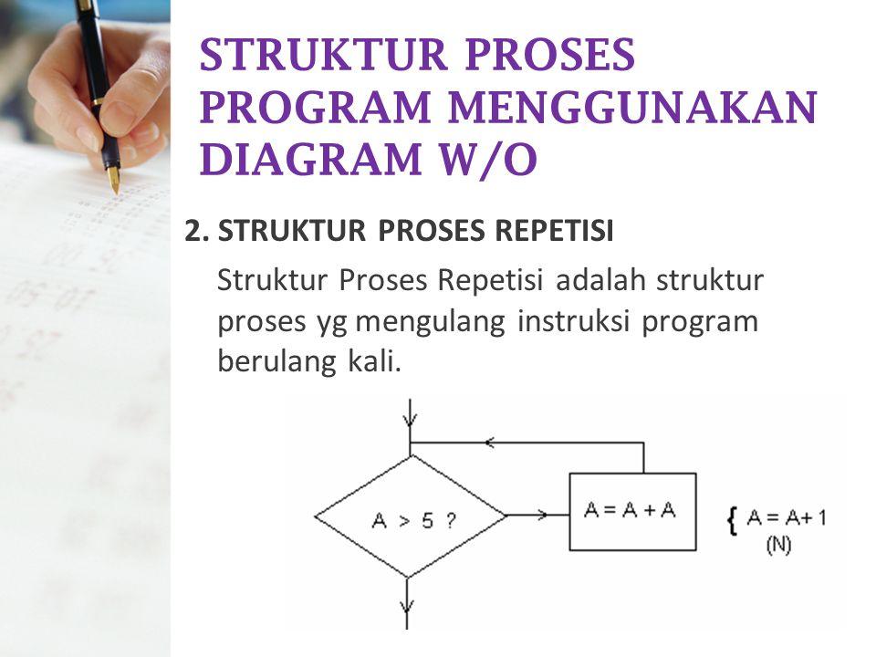 STRUKTUR PROSES PROGRAM MENGGUNAKAN DIAGRAM W/O 2. STRUKTUR PROSES REPETISI Struktur Proses Repetisi adalah struktur proses yg mengulang instruksi pro