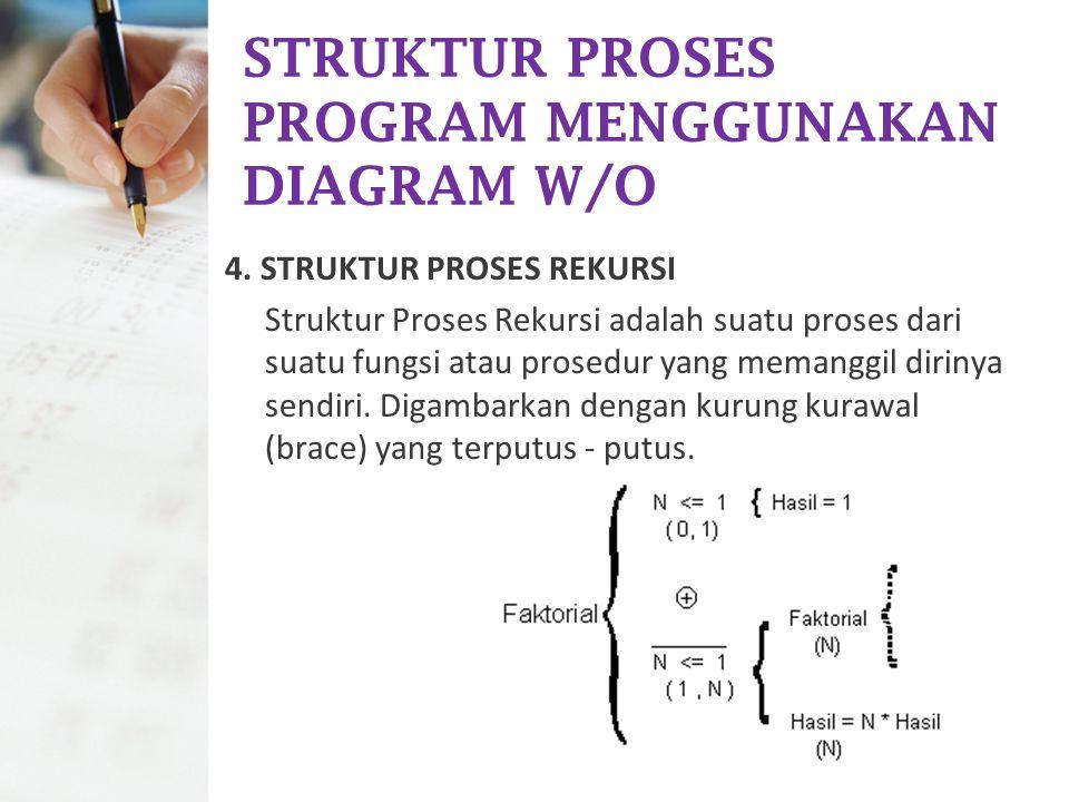 STRUKTUR PROSES PROGRAM MENGGUNAKAN DIAGRAM W/O 4. STRUKTUR PROSES REKURSI Struktur Proses Rekursi adalah suatu proses dari suatu fungsi atau prosedur