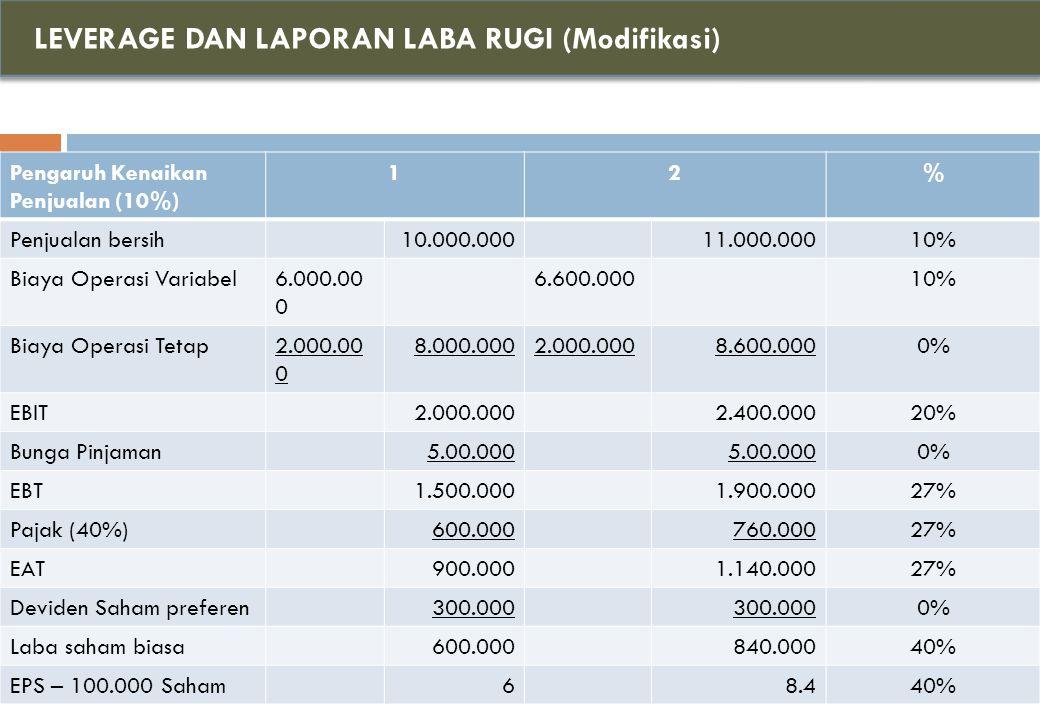 LEVERAGE DAN LAPORAN LABA RUGI (Modifikasi) Pengaruh Kenaikan Penjualan (10%) 12% Penjualan bersih10.000.00011.000.00010% Biaya Operasi Variabel6.000.00 0 6.600.00010% Biaya Operasi Tetap2.000.00 0 8.000.0002.000.0008.600.0000% EBIT2.000.0002.400.00020% Bunga Pinjaman5.00.000 0% EBT1.500.0001.900.00027% Pajak (40%)600.000760.00027% EAT900.0001.140.00027% Deviden Saham preferen300.000 0% Laba saham biasa600.000840.00040% EPS – 100.000 Saham68.440%