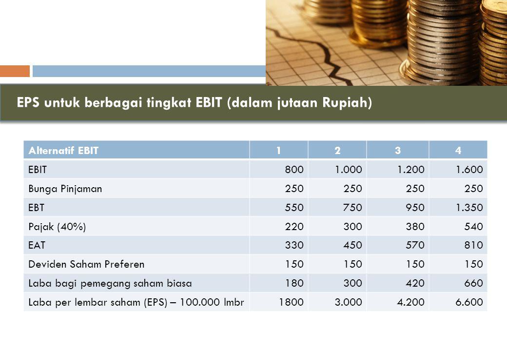 EPS untuk berbagai tingkat EBIT (dalam jutaan Rupiah) Alternatif EBIT1234 EBIT8001.0001.2001.600 Bunga Pinjaman250 EBT5507509501.350 Pajak (40%)220300380540 EAT330450570810 Deviden Saham Preferen150 Laba bagi pemegang saham biasa180300420660 Laba per lembar saham (EPS) – 100.000 lmbr18003.0004.2006.600