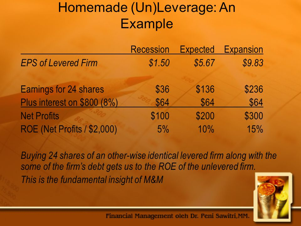 Homemade (Un)Leverage: An Example RecessionExpectedExpansion EPS of Levered Firm$1.50$5.67$9.83 Earnings for 24 shares$36$136$236 Plus interest on $800 (8%)$64$64$64 Net Profits$100$200$300 ROE (Net Profits / $2,000)5%10%15% Buying 24 shares of an other-wise identical levered firm along with the some of the firm's debt gets us to the ROE of the unlevered firm.