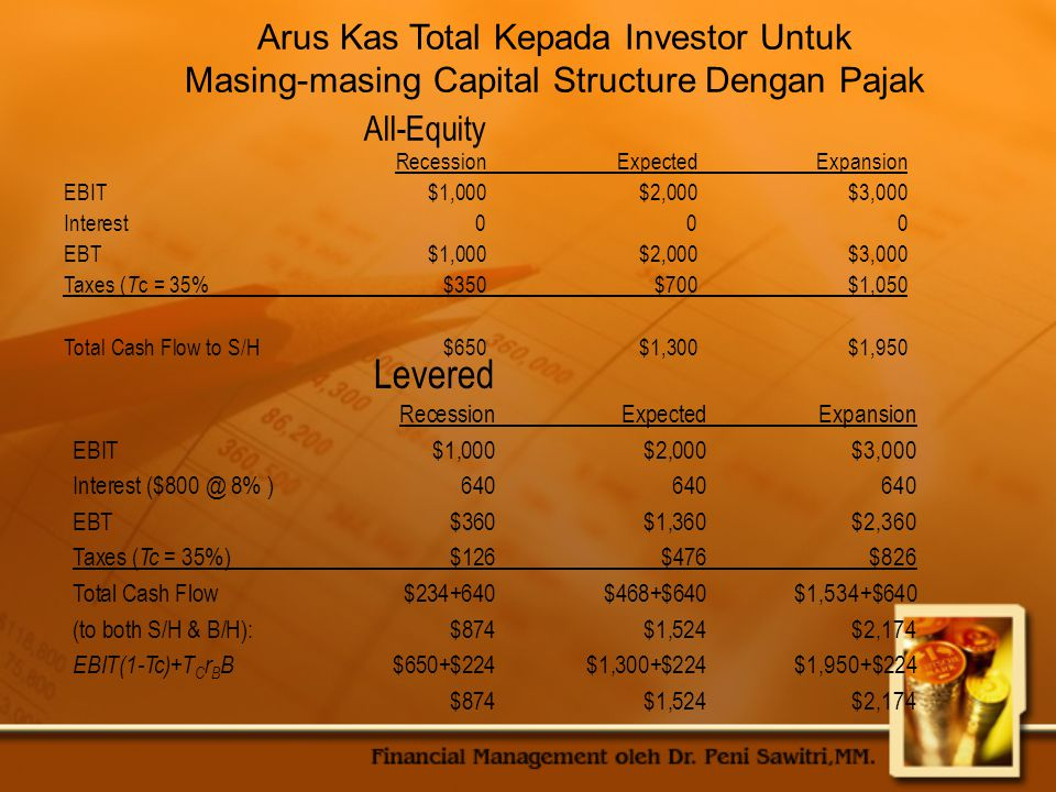 Arus Kas Total Kepada Investor Untuk Masing-masing Capital Structure Dengan Pajak All-Equity RecessionExpectedExpansion EBIT$1,000$2,000$3,000 Interest000 EBT$1,000$2,000$3,000 Taxes ( T c = 35%$350$700$1,050 Total Cash Flow to S/H $650$1,300$1,950 Levered RecessionExpectedExpansion EBIT$1,000$2,000$3,000 Interest ($800 @ 8% )640640640 EBT$360$1,360$2,360 Taxes ( Tc = 35%)$126$476$826 Total Cash Flow $234+640$468+$640$1,534+$640 (to both S/H & B/H): $874$1,524$2,174 EBIT(1-Tc)+T C r B B $650+$224$1,300+$224$1,950+$224 $874$1,524$2,174