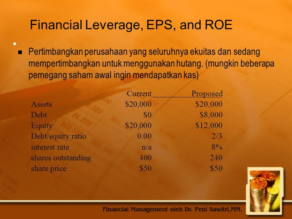 EPS and ROE Under Current Capital Structure RecessionExpectedExpansion EBIT$1,000$2,000$3,000 Interest000 Net income$1,000$2,000$3,000 EPS$2.50$5.00$7.50 ROA5%10%15% ROE5%10%15% Saham beredar saat ini = 400 lembar