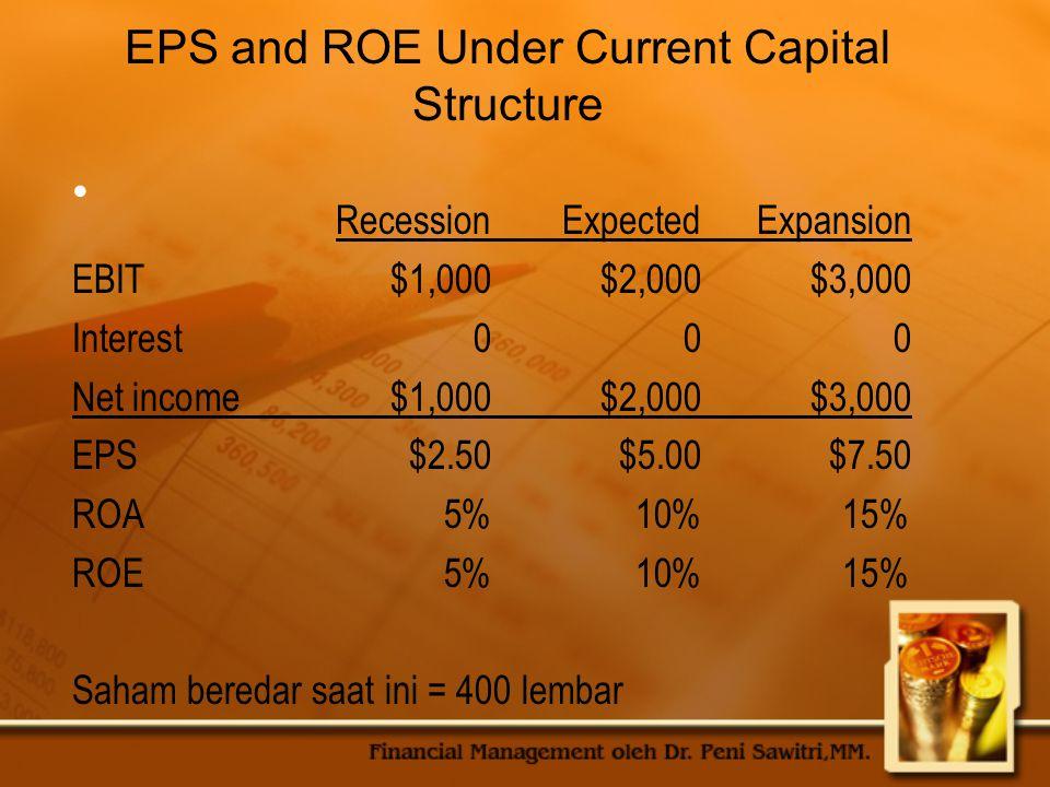 Optimal Struktur Modal : prosentase hutang, saham preferen dan common equity yg memaksimumkan harga saham perusahaan Biaya penggunaan modal secara keseluruhan : WACC = ∑Xi.Wi Di mana : Xi = biaya setiap komponen modal (setelah pajak) Wi = proporsi modal dalam struktur modal (%)