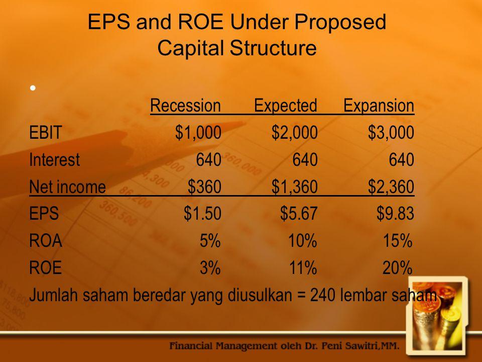 EPS and ROE Under Both Capital Structure All-Equity RecessionExpectedExpansion EBIT$1,000$2,000$3,000 Interest000 Net income$1,000$2,000$3,000 EPS$2.50$5.00$7.50 ROA5%10%15% ROE5%10%15% Saham beredar saat ini = 400lembar saham Levered RecessionExpectedExpansion EBIT$1,000$2,000$3,000 Interest640640640 Net income$360$1,360$2,360 EPS$1.50$5.67$9.83 ROA5%10%15% ROE3%11%20% Saham beredar yang diusulkan = 240 lembar saham
