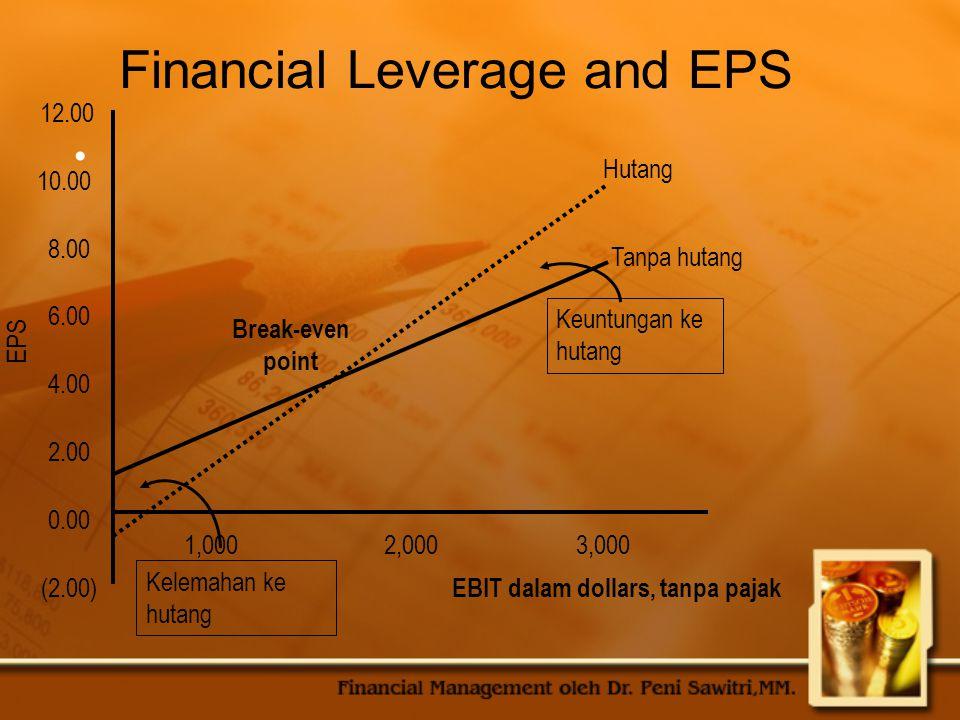 Financial Leverage and EPS (2.00) 0.00 2.00 4.00 6.00 8.00 10.00 12.00 2,000 EPS Hutang Tanpa hutang Break-even point EBIT dalam dollars, tanpa pajak