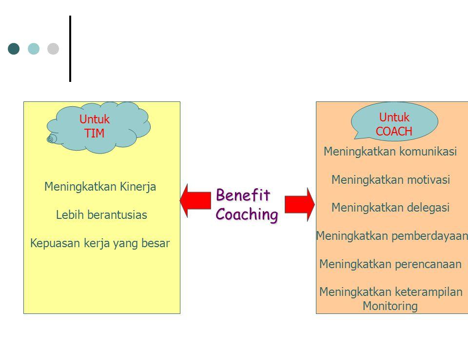 Meningkatkan Kinerja Lebih berantusias Kepuasan kerja yang besar Untuk TIM BenefitCoaching Meningkatkan komunikasi Meningkatkan motivasi Meningkatkan delegasi Meningkatkan pemberdayaan Meningkatkan perencanaan Meningkatkan keterampilan Monitoring Untuk COACH