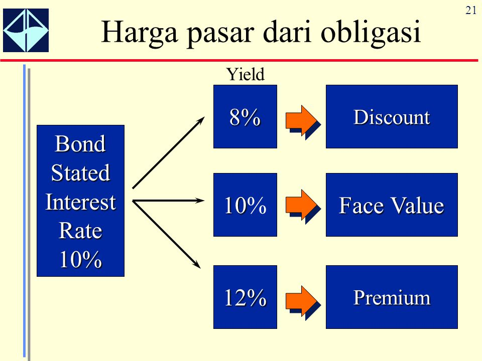 21 Harga pasar dari obligasiBondStatedInterestRate10% 8%Discount 10 10% FaceValue Face Value 12%Premium Yield