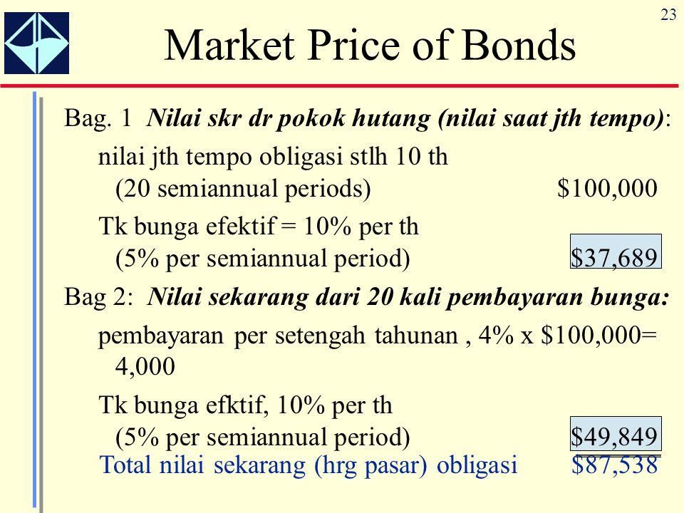 23 Market Price of Bonds Bag. 1 Nilai skr dr pokok hutang (nilai saat jth tempo): nilai jth tempo obligasi stlh 10 th (20 semiannual periods)$100,000