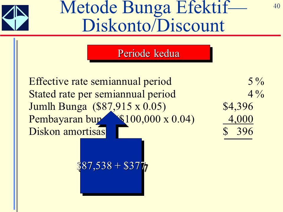 40 Metode Bunga Efektif— Diskonto/Discount Effective rate semiannual period5% Stated rate per semiannual period4% Jumlh Bunga ($87,915 x 0.05)$4,396 P