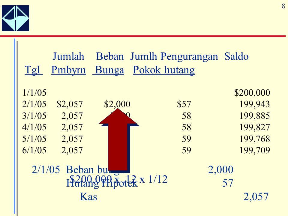 8 Jumlah Beban Jumlh Pengurangan Saldo Tgl Pmbyrn Bunga Pokok hutang 1/1/05$200,000 2/1/05$2,057$2,000$57199,943 3/1/052,0571,99958199,885 4/1/052,057