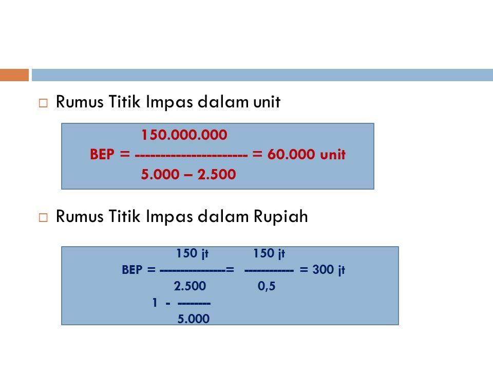  Rumus Titik Impas dalam unit  Rumus Titik Impas dalam Rupiah 150 jt BEP = ----------------= ------------ = 300 jt 2.500 0,5 1 - -------- 5.000 150.