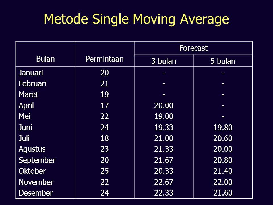Metode Single Moving Average BulanPermintaanForecast 3 bulan 5 bulan JanuariFebruariMaretAprilMeiJuniJuliAgustusSeptemberOktoberNovemberDesember202119