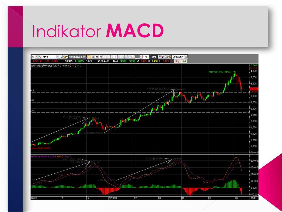 Indikator MACD