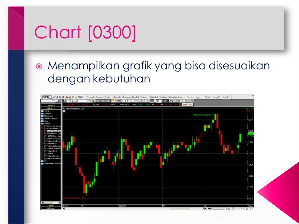 Chart [0300]  Menampilkan grafik yang bisa disesuaikan dengan kebutuhan