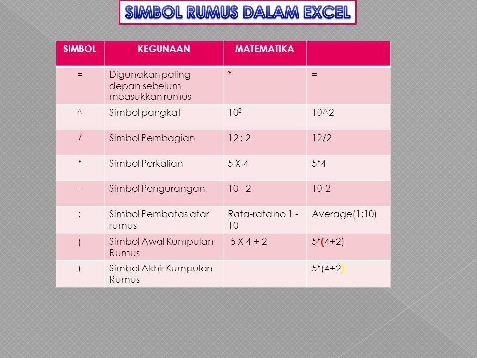 SIMBOLKEGUNAANMATEMATIKA =Digunakan paling depan sebelum measukkan rumus *= ^Simbol pangkat10 2 10^2 /Simbol Pembagian12 ; 212/2 *Simbol Perkalian5 X 45*4 -Simbol Pengurangan10 - 2 ;Simbol Pembatas atar rumus Rata-rata no 1 - 10 Average(1;10) (Simbol Awal Kumpulan Rumus 5 X 4 + 2 5* ( 4+2) )Simbol Akhir Kumpulan Rumus 5*(4+2 )